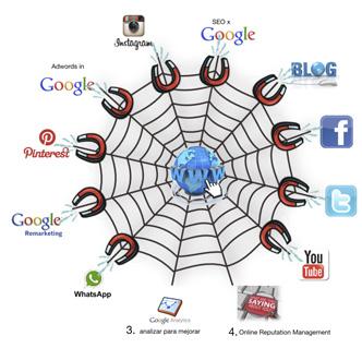 estrategia de comunicación online |dirigimos clientes potenciales hacia tu web